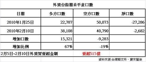 外資台指期未平倉口數1.JPG