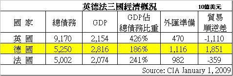 英德法三國經濟概況.JPG