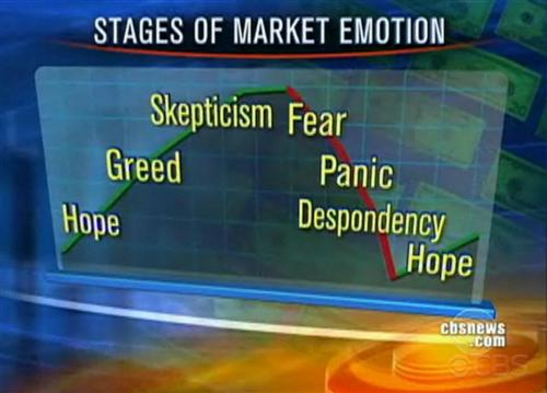 stages_of_stock_market_emotion (Custom).jpg