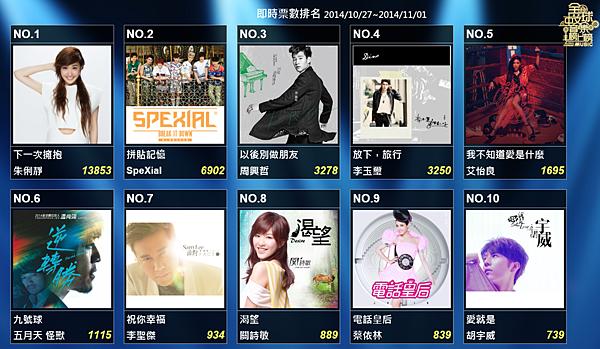 20141101 最終榜單排行.png