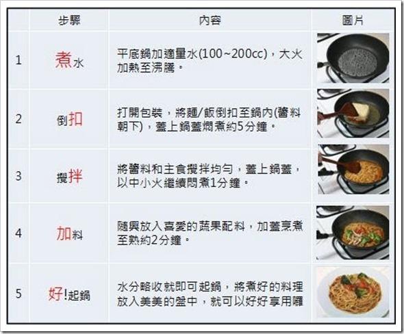 桂冠十分輕鬆料理之料理方式