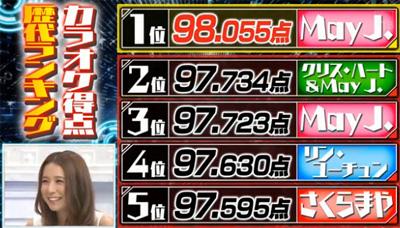20140222-MayJ 98055第二高24連勝達成.jpg