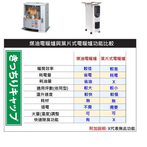 傳統式煤油爐vs電暖器優缺點