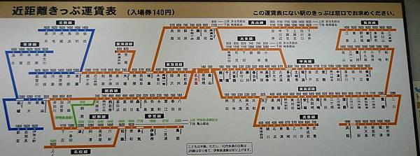 新幹線票價圖