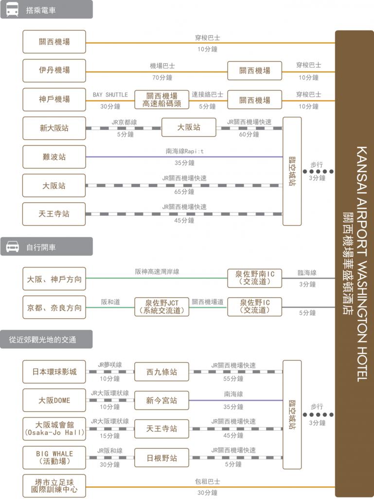 chart_zh-tw_kansai-ap_wh.png