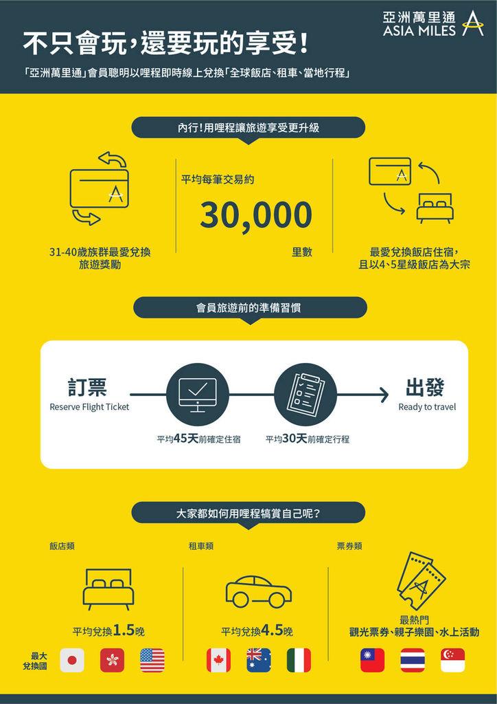 資訊圖表 「亞洲萬里通」會員不只會玩,還要玩的享受!.jpg