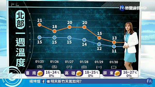 房業涵 華視主播 2018/01/24 華視晚間氣象