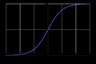 Logistic-curve_svg