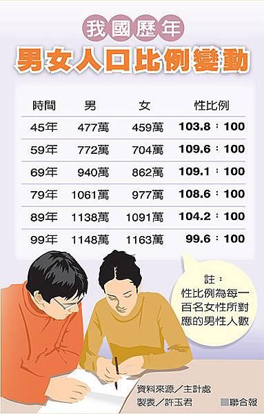 20111104我國歷年男女人口比例變動