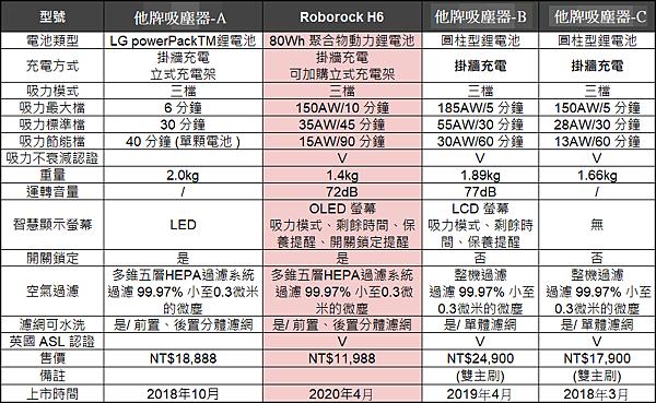 H6 吸塵器|競品比較圖 精簡版.png