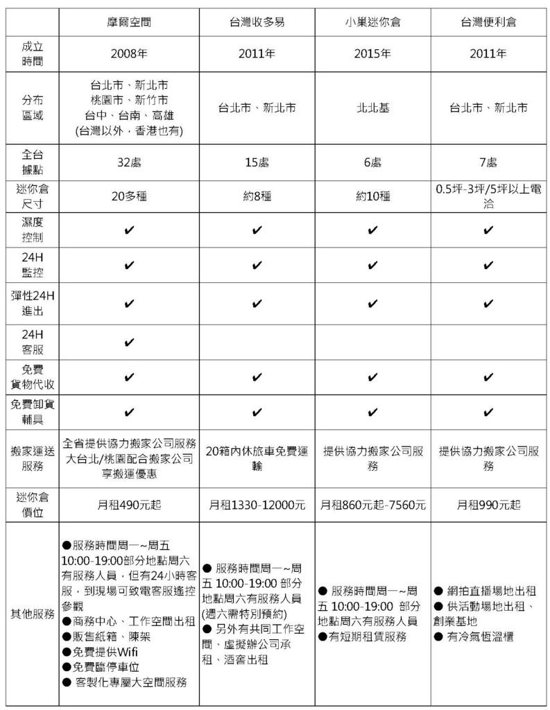 迷你倉儲「摩爾空間、台灣收多易、小巢迷你倉、台灣便利倉」比較.jpg