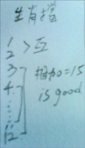 生肖配對,1鼠2牛3虎(依此類推),相加=15是最好的。
