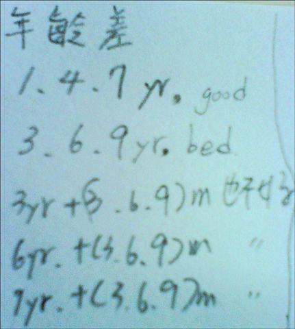 年齡相差1.4.7歲最好,不能是3歲369個月,或者6歲369個月,總之,有369就不好!?