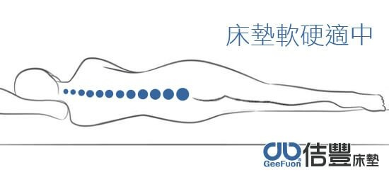 58-02床墊軟硬適中與身體服貼.jpg