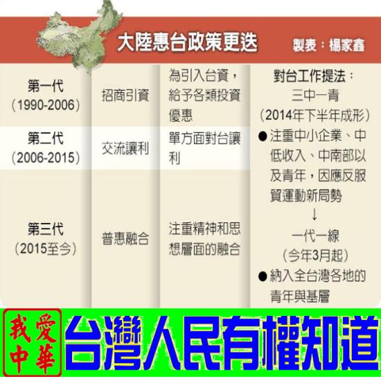 大陸惠台政策3.0版