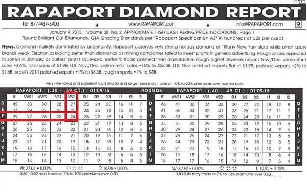 ROUND 1-9-130分鑽石國際報價表