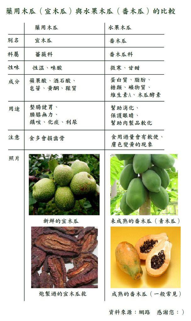 宣木瓜與番木瓜的比較分析