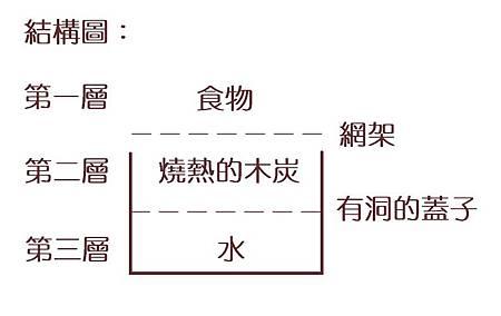 水爐結構圖.jpg