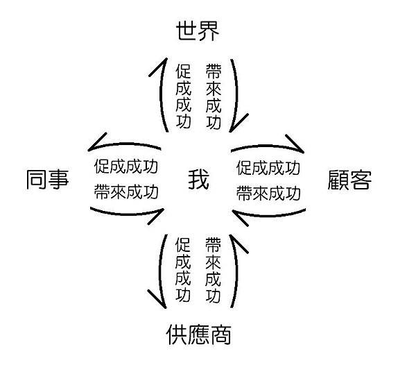 業力的圓.jpg