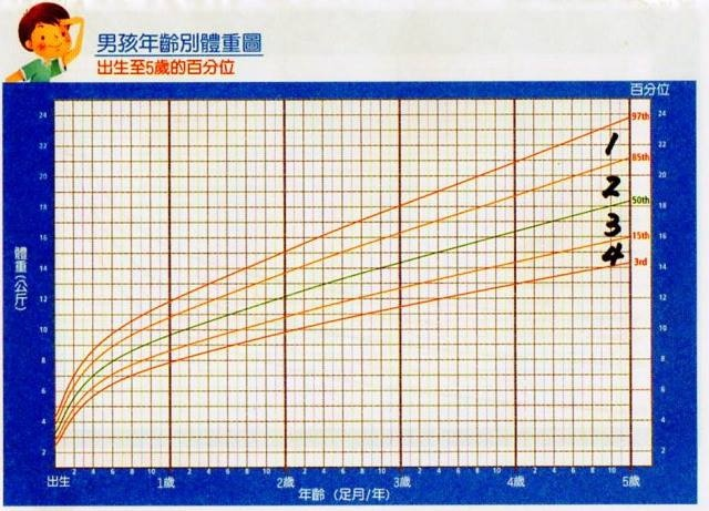 兒童生長曲線
