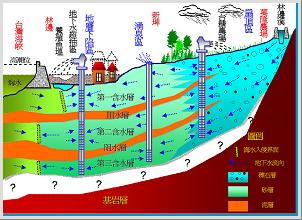 13.地下水補注原理示意