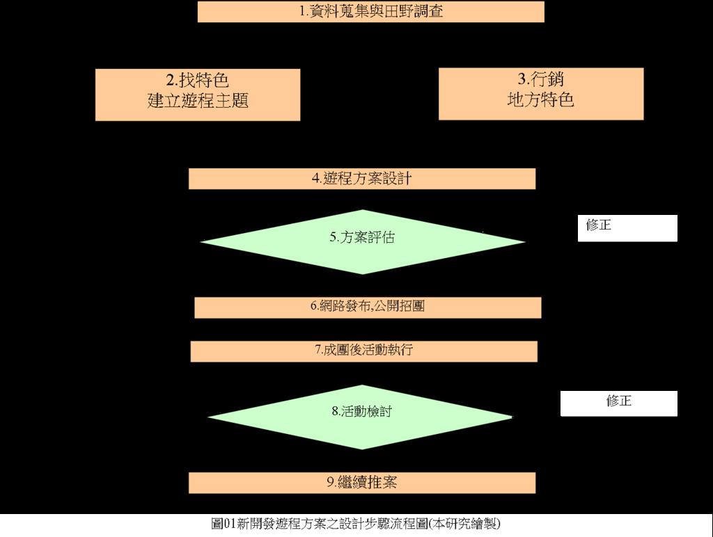 遊程設計流程圖