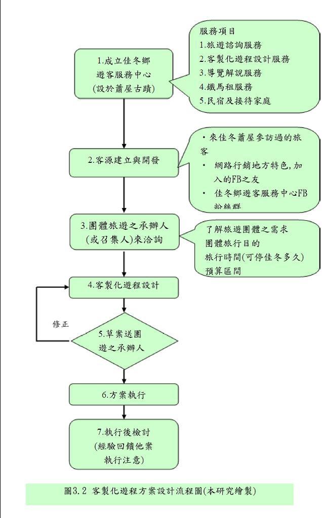 客製化遊程設計流程圖