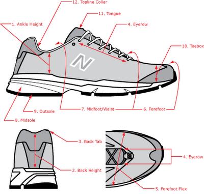 New Balance Shoe Anatomy