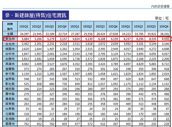 %E6%96%B0%E5%BB%BA%E9%A4%98%E5%B1%8B%E8%B3%87%E8%A8%8A.png