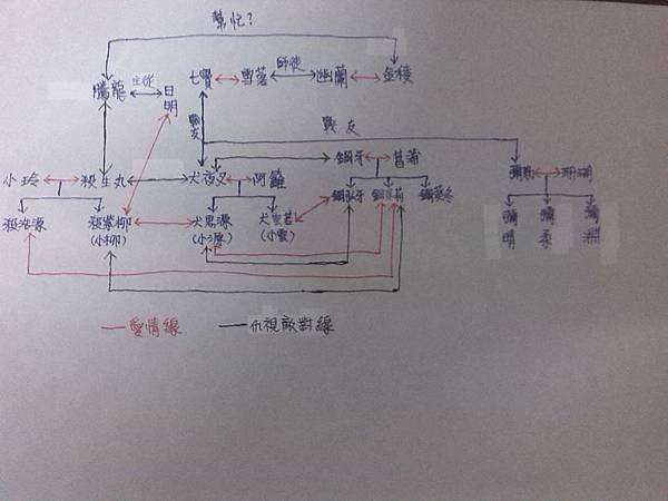 小源日記人物關係圖表