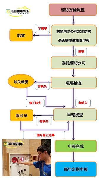 消防申報流程.jpg