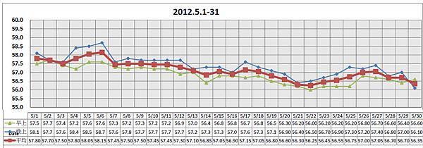 2012-05 體重