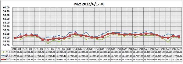 2012-06 體重