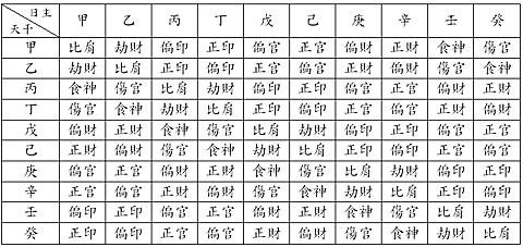 日干十神對照表