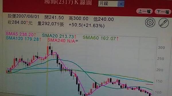 鴻海股價月K線圖.jpg