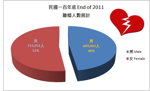 divorce statistic