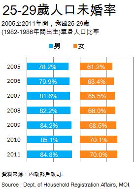 2005-2011 25-29