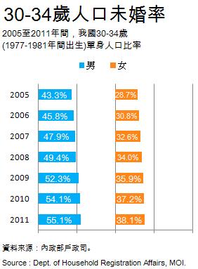 2005-2011 30-34