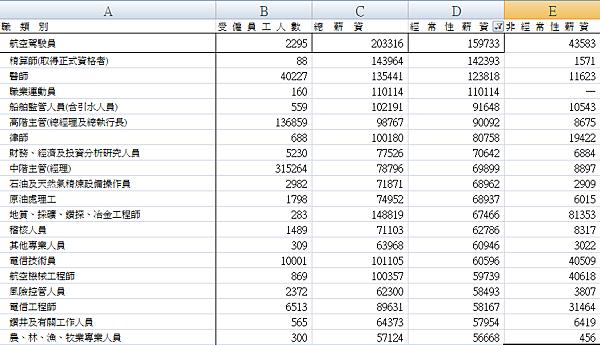 薪資薪資最高20-經常性薪資
