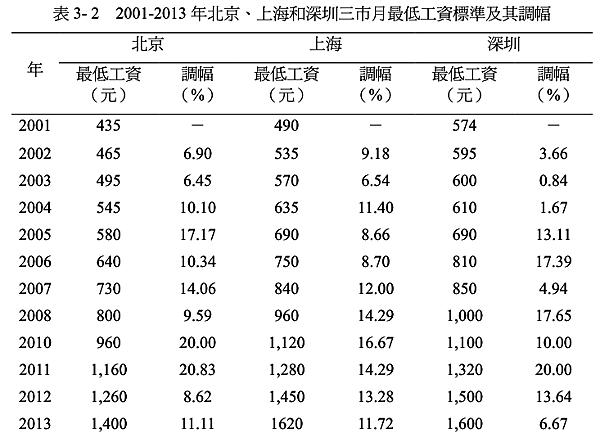 China minium wage