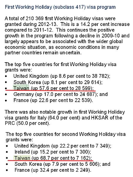 澳洲打工渡假TW成長率