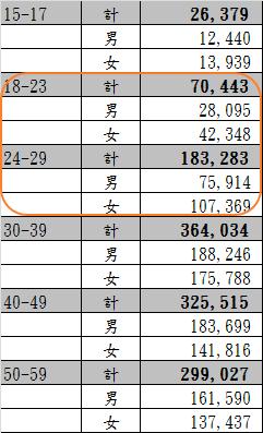 102年12月出國人數