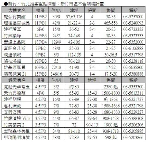 新竹、竹北推案重點摘要01:新竹市區不含關埔計畫 2011-01-20.jpg