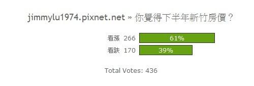 [開票] 投票結果32:下半年房價看法?.jpg