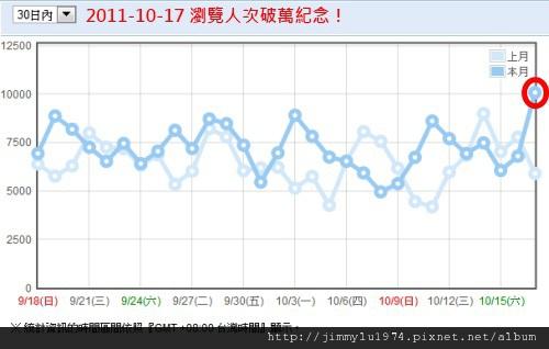 月統計 2011-10-18.jpg