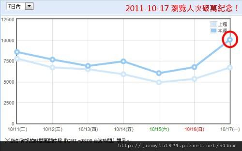 週統計 2011-10-18.jpg