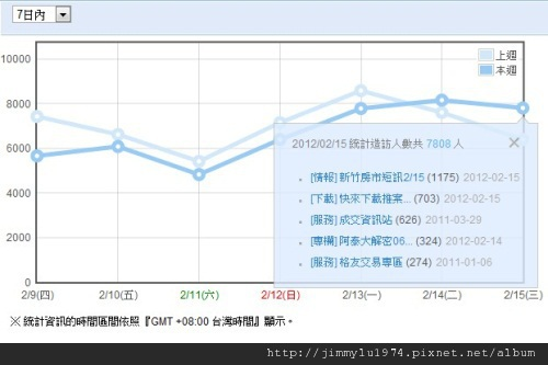 週統計 2012-02-16.jpg