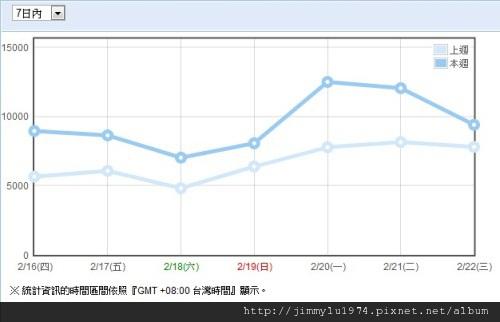 週統計 2012-02-23