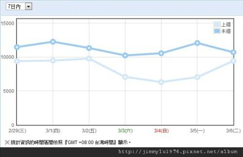 週統計 2012-03-07