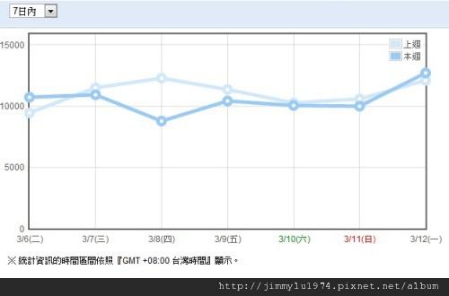 週統計 2012-03-13
